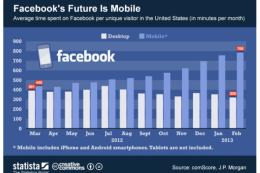 online marketing services, facebook services, online marketing services houston