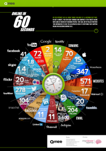 Qmee and mycleveragency have created an infographic that shows everything that happens online in 60 seconds.
